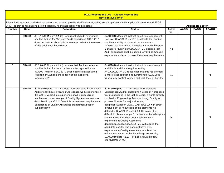 IAQG Resolutions Log - Closed Resolutions                                                                                 ...