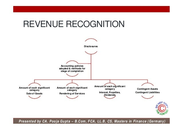 ias 18 revenue recognition Ias 18 international accounting standard 18 revenue  2 this standard supersedes ias 18 revenue recognition approved in 1982.