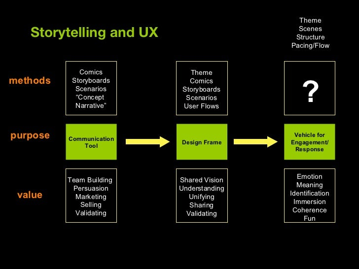 Experience Themes: An Element of Story Applied to Design Slide 3