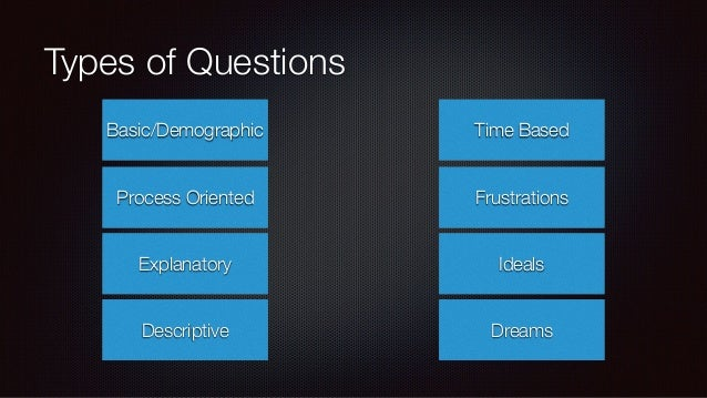 Structure of a Question