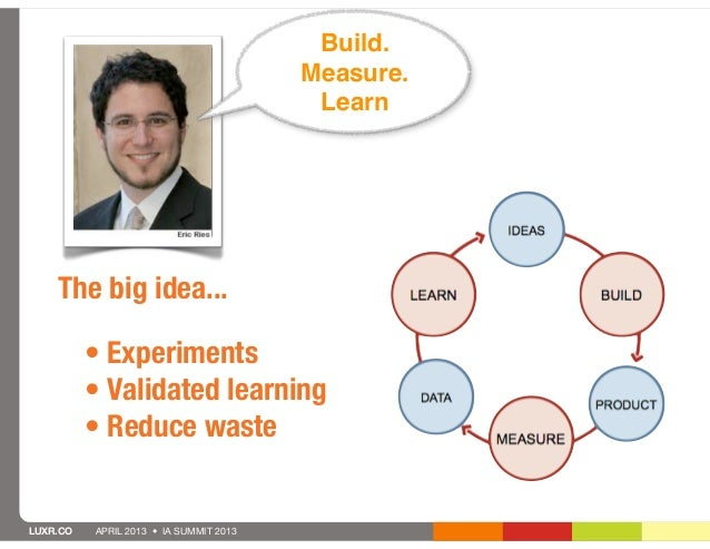 Build.                                        Measure.                                         Learn    The big idea...   ...
