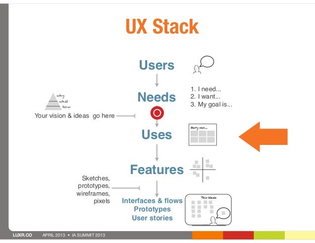 UX Stack                                              Users                                                              1...