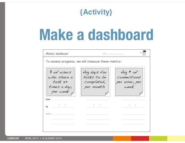 {Activity}                    Make a dashboard                           % of users     Avg days for     Avg # of         ...