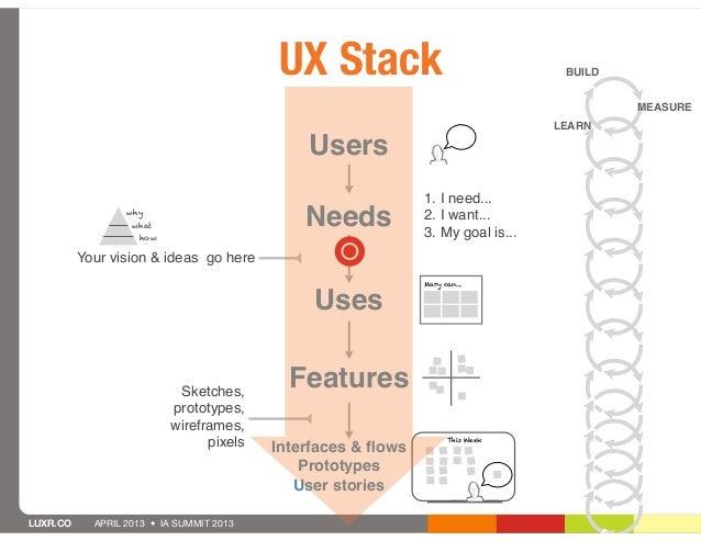 UX Stack                                BUILD                                                                             ...