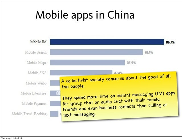 Mobile apps in China                                                                                   f all              ...