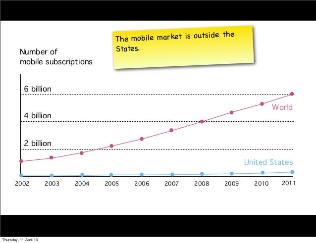 The mo  bile market is o utsi de the          Number of                     States.          mobile subscriptions         ...
