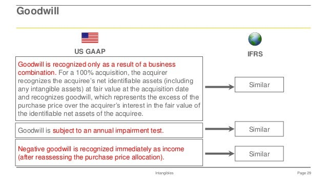 ias 38 research and development Us gaap ifrs relevant guidance asc 340-20, 350 and 985-20 ias 38 revaluations other than impairment considerations revaluations of intangible assets to fair value.