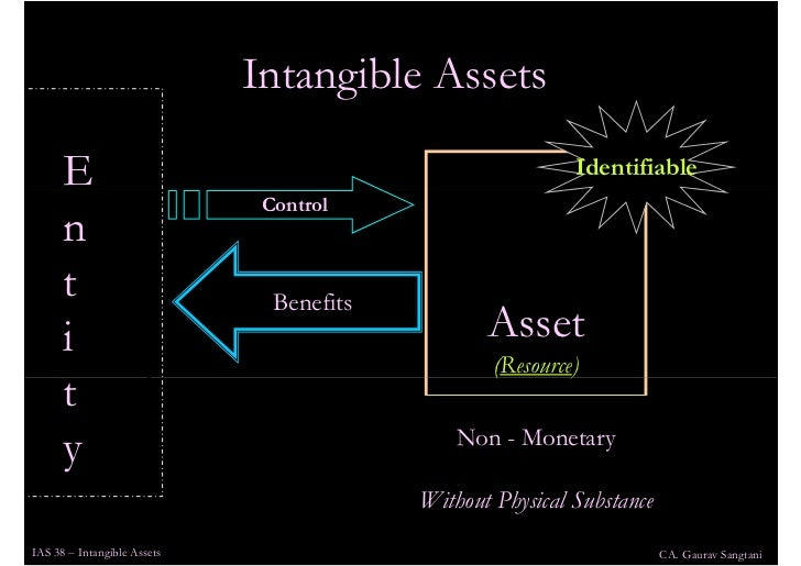 intangible assets Ias 38 intangible assets 2017 - 05 3 subsequent expenditure on an acquired in-process research and development project research or development expenditure that.
