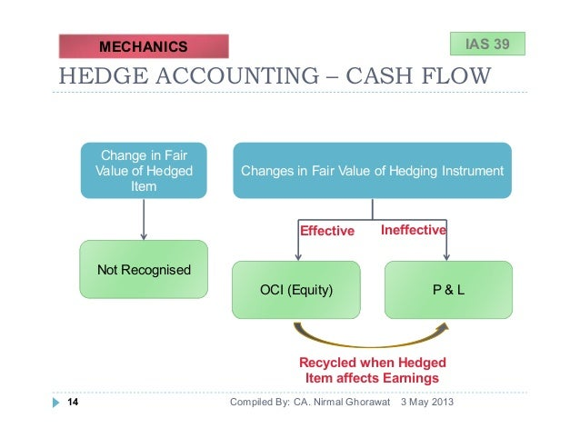 fair value accounting and cash flow