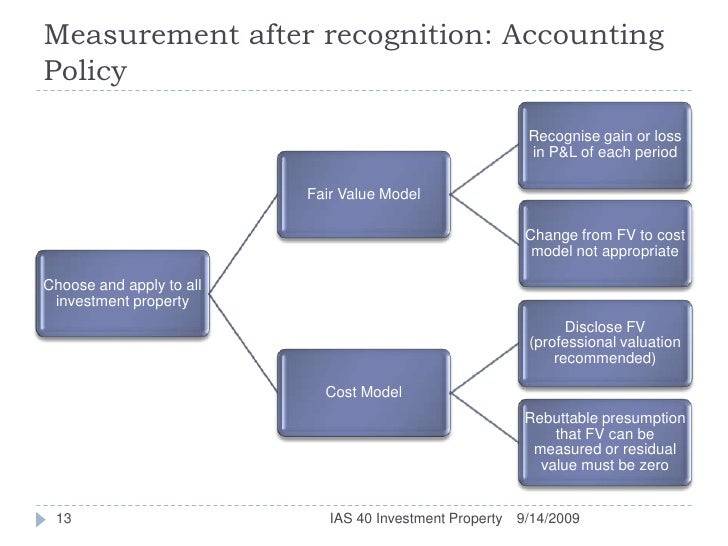 Ias 40 investment property recognition letter percorso provaglio guglielmo investments
