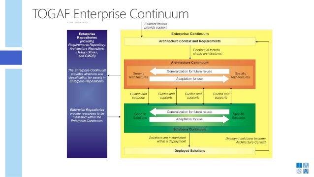 TOGAF Enterprise Continuum; 39.