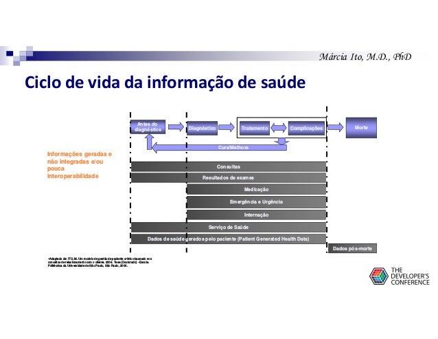 Márcia Ito, M.D., PhD Ciclo de vida da informação de saúde Diagnóstico Tratamento Complicações Morte Informações geradas e...