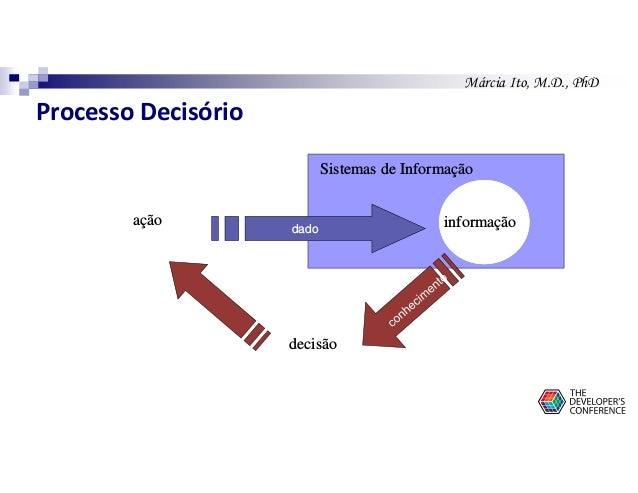 Márcia Ito, M.D., PhD ação informação decisão dado Sistemas de Informação Processo Decisório