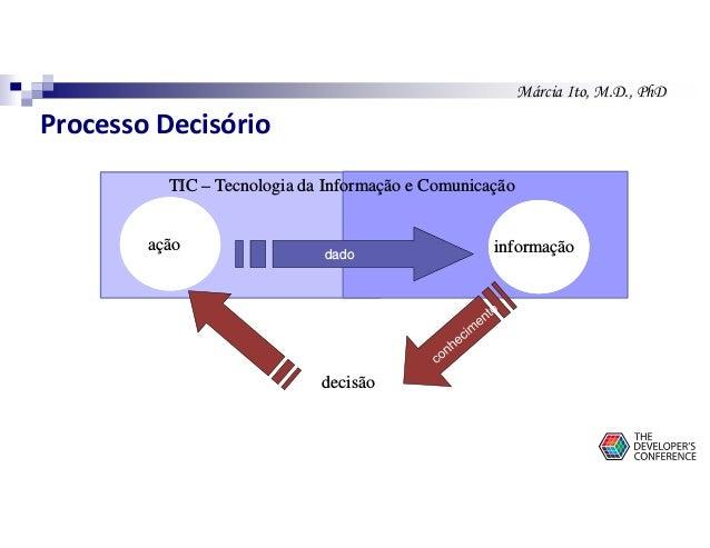 Márcia Ito, M.D., PhD ação informação decisão dado TIC – Tecnologia da Informação e Comunicação Processo Decisório