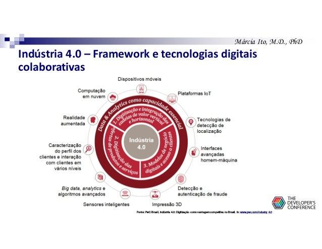Márcia Ito, M.D., PhD Indústria 4.0 – Framework e tecnologias digitais colaborativas Fonte: PwC Brasil, Indústria 4.0: Dig...