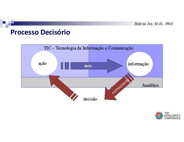 Márcia Ito, M.D., PhD ação informação decisão dado Analítico TIC – Tecnologia da Informação e Comunicação Processo Decisór...