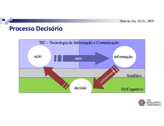 Márcia Ito, M.D., PhD ação informação decisão dado Analítico TIC – Tecnologia da Informação e Comunicação IA/Cognitivo Pro...