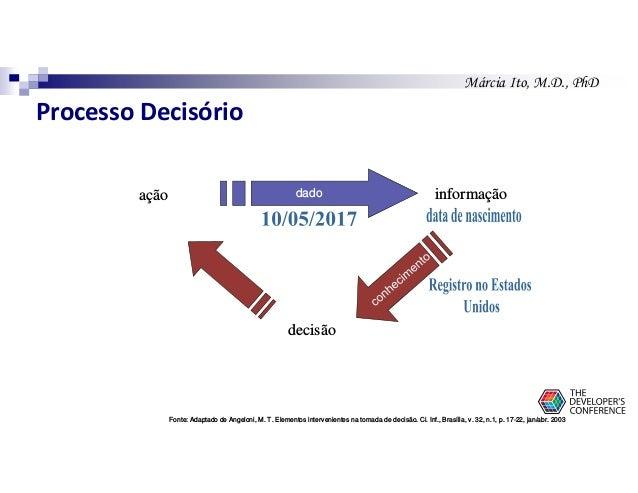 Márcia Ito, M.D., PhD ação informação decisão dado Fonte: Adaptado de Angeloni, M. T. Elementos intervenientes na tomada d...