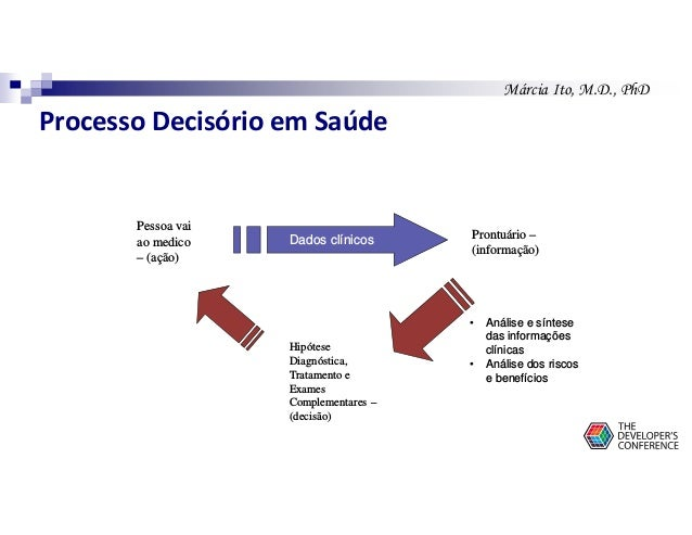 Márcia Ito, M.D., PhD Pessoa vai ao medico – (ação) Prontuário – (informação) Hipótese Diagnóstica, Tratamento e Exames Co...