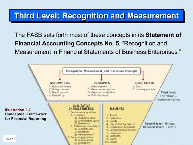 Iasb Framework