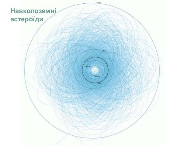 Навколоземні астероїди