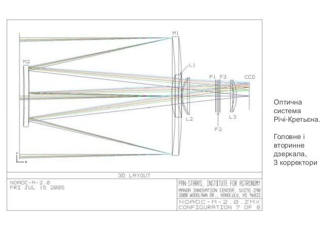 Оптична система Річі-Кретьєна. Головне і вторинне дзеркала, 3 корректори