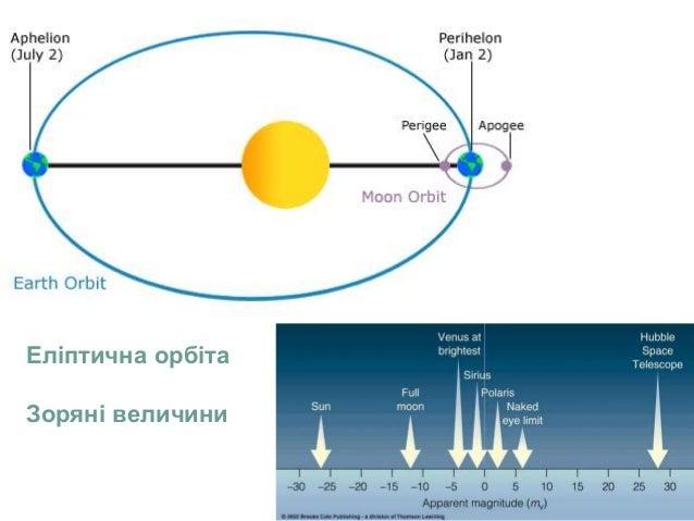 Еліптична орбіта Зоряні величини
