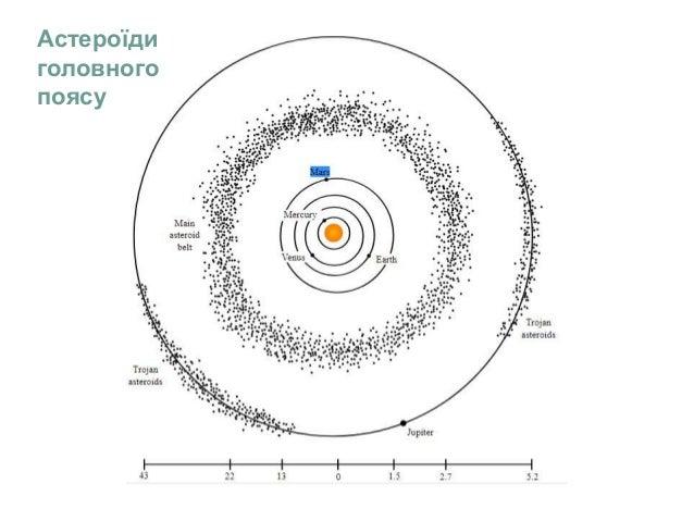 Астероїди головного поясу