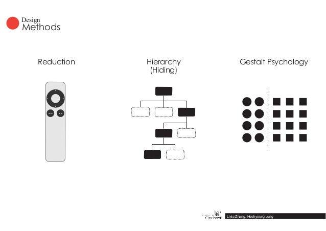 MENU Gestalt PsychologyReduction Hierarchy (Hiding) Lixia Zhang, Heekyoung Jung Methods Design