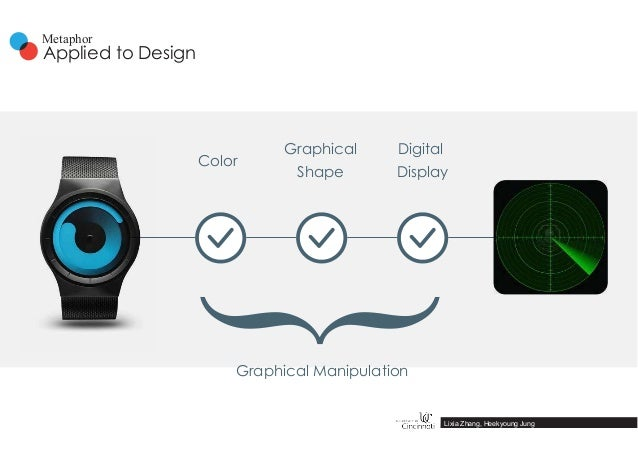 Color Graphical Shape Digital Display Graphical Manipulation } Lixia Zhang, Heekyoung Jung Applied to Design Metaphor