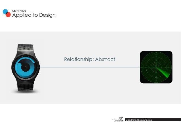 Relationship: Abstract Lixia Zhang, Heekyoung Jung Applied to Design Metaphor