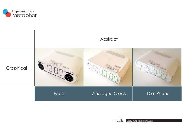 Graphical Abstract Face Analogue Clock Dial Phone Metaphor Experiment on Lixia Zhang, Heekyoung Jung