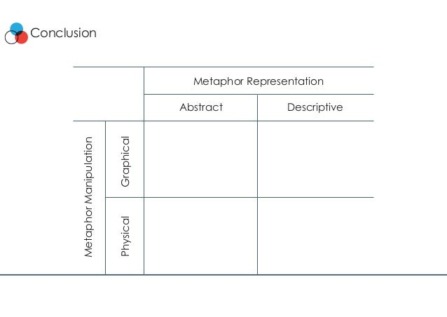 Conclusion MetaphorManipulation Graphical Abstract Descriptive Physical Metaphor Representation