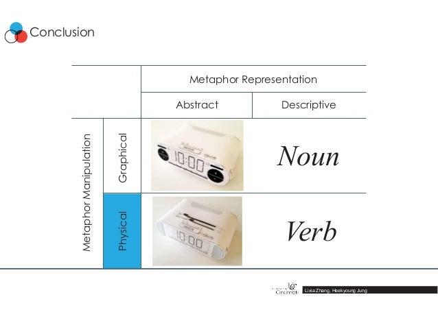 MetaphorManipulation Graphical Abstract Descriptive Physical Metaphor Representation Noun Verb Lixia Zhang, Heekyoung Jung...