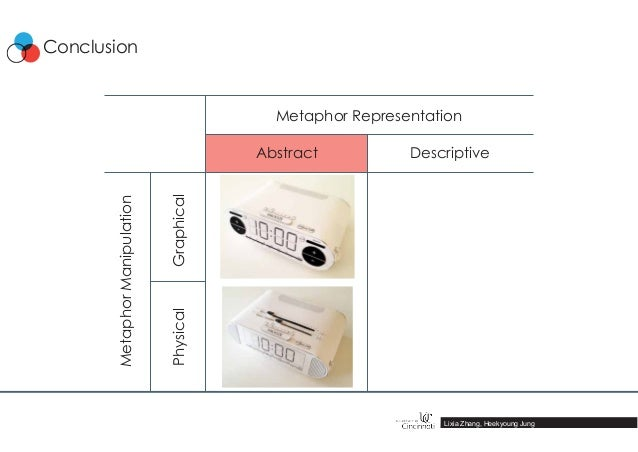 Lixia Zhang, Heekyoung Jung Conclusion MetaphorManipulation Graphical Abstract Descriptive Physical Metaphor Representation
