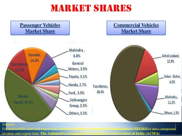 Car Manufacturers By Market Share Mail: Indian Automobile Sector (Oligopoly To Monopolistic