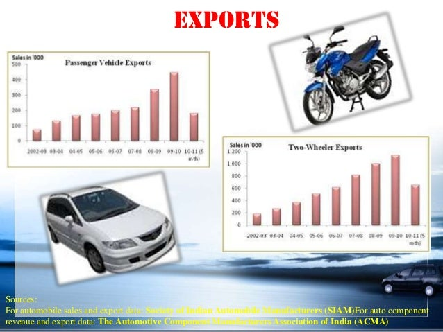 auto sector india 2 wheelers
