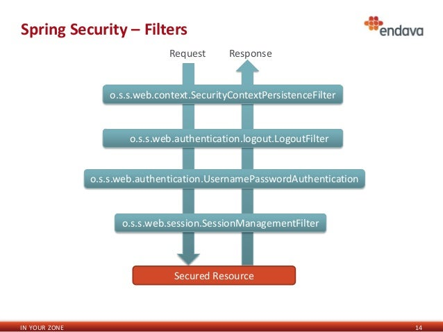 Iasi code camp 20 april 2013 windows authentication-spring