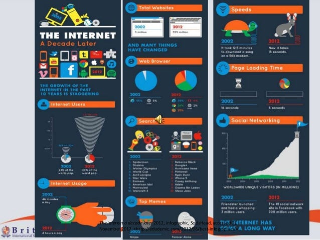 The internet a decade later 2012, infographic, SodaHead, accessed 01November 2012, <http://edudemic.com/2012/08/best-infog...