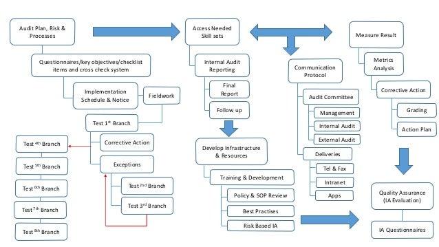 Audit Plan, Risk & Processes Test 1st Branch Implementation Schedule & Notice Questionnaires/key objectives/checklist item...
