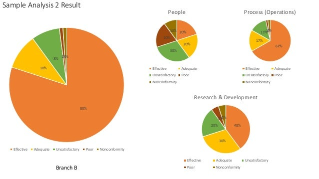 Sample Analysis 2 Result 80% 10% 8% 1%1% Effective Adequate Unsatisfactory Poor Nonconformity Branch B 20% 20% 30% 20% 10%...