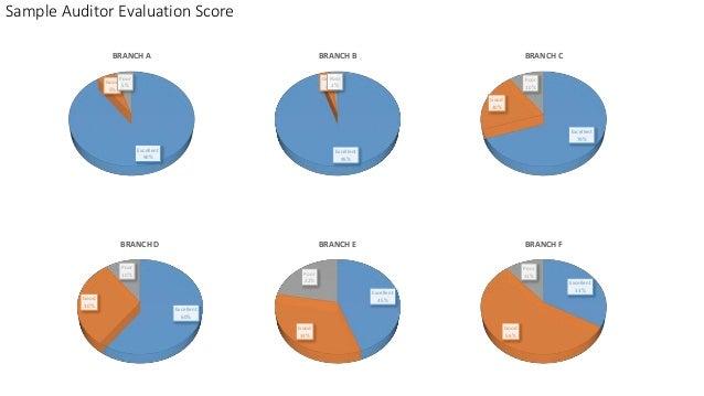 Sample Auditor Evaluation Score Excellent 90% Good 5% Poor 5% BRANCH A Excellent 95% Good 3% Poor 2% BRANCH B Excellent 70...