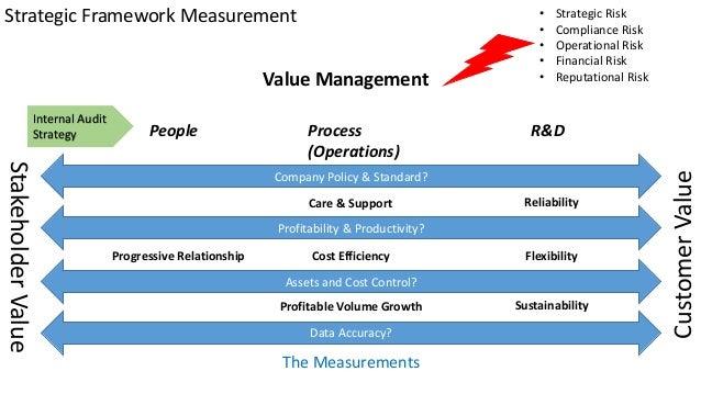 Strategic Framework Measurement StakeholderValue CustomerValue People R&DProcess (Operations) Value Management Profitabili...