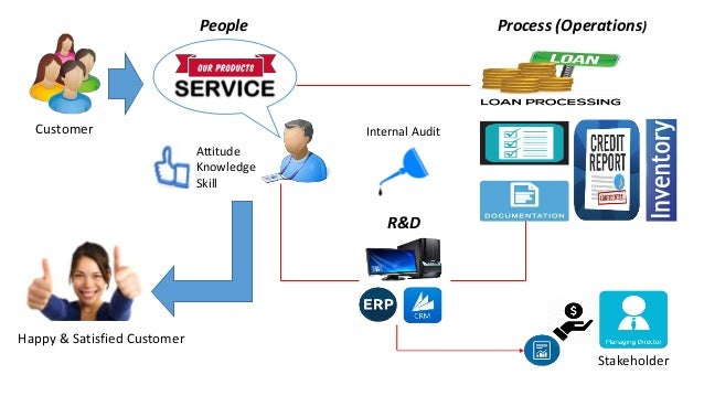 People Process (Operations) R&D Stakeholder Customer Attitude Knowledge Skill Internal Audit Happy & Satisfied Customer
