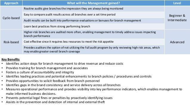 Key Benefits • Identifies action steps for branch management to drive revenue and reduce costs • Provides training for bra...