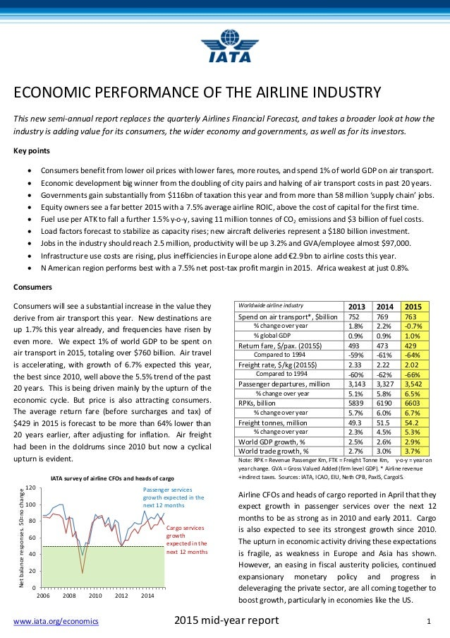 economic performance of the airline industry