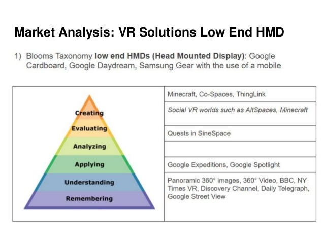 Market Analysis: VR Solutions Low End HMD