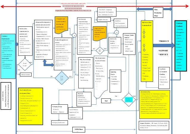 Iatf 16949 2016 block    diagram       flow     aug 7  2018