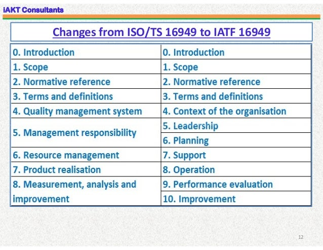 Download 16949 clauses iso ts