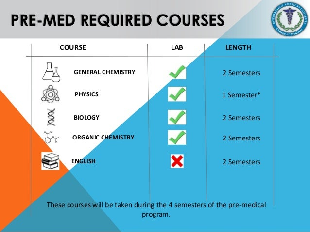 Premedical Coursework and Competencies